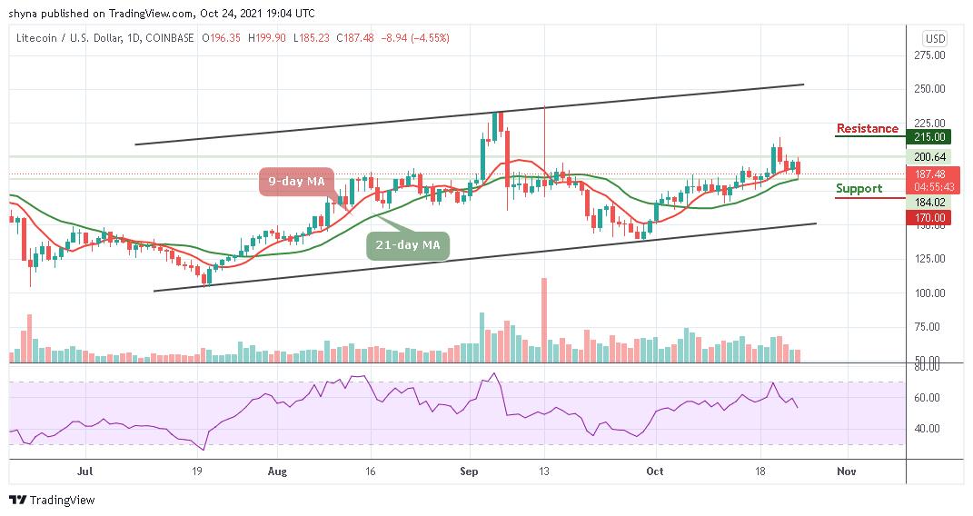 LTC/USD Slips Below 0 Level